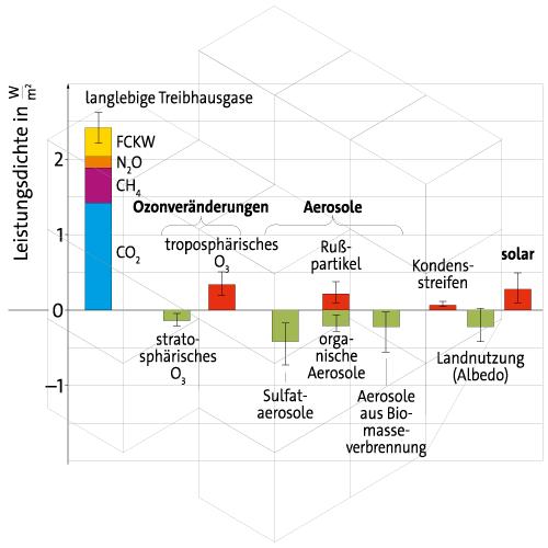 Beispiel Diagramm(© Cornelsen Verlag GmbH)