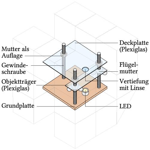 Beispiel Versuchsaufbau(© Westermann Gruppe)